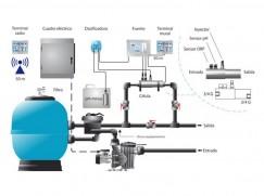 Automatització tractament de l'aigua (cloració salina + PH)